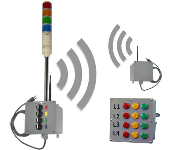 Wireless Andon System To Bingo Board Signaworks