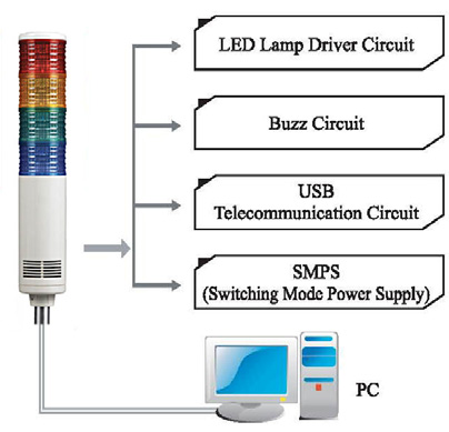 USB_Tower_Light_Circuit_Diagram usb interface led tower light signaworks allen bradley stack light wiring diagram at fashall.co